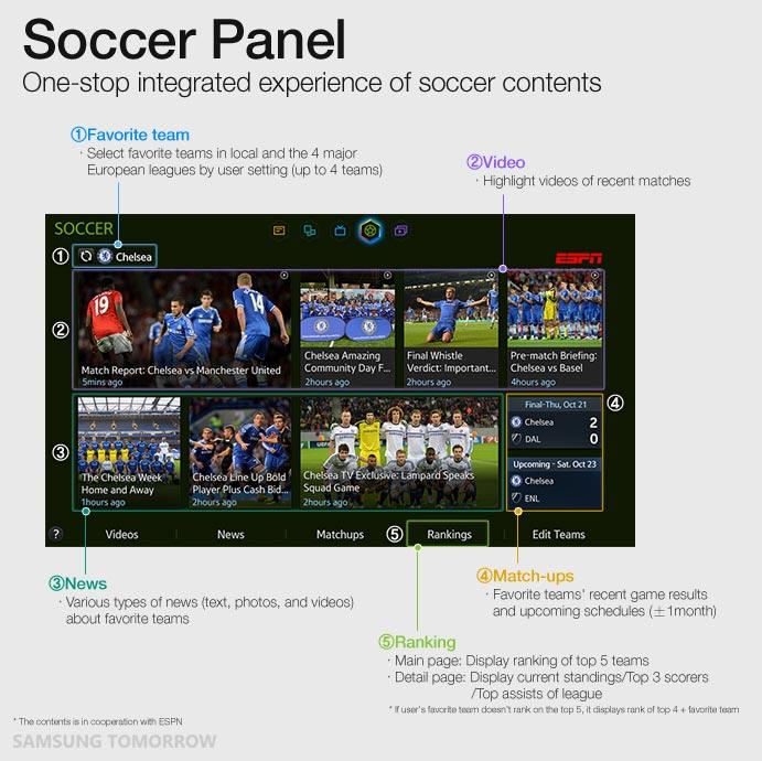 Samsung-Soccer-Panel